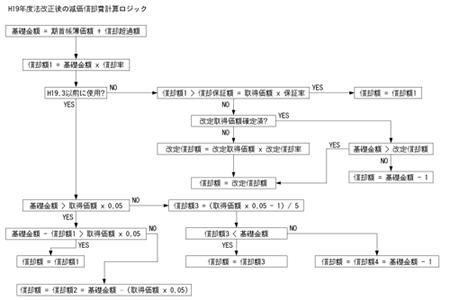 Genkasyokyaku_logic